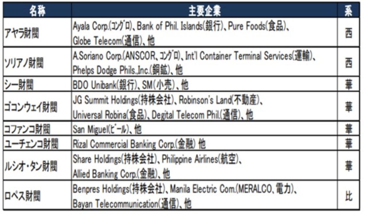 フィリピンの財閥