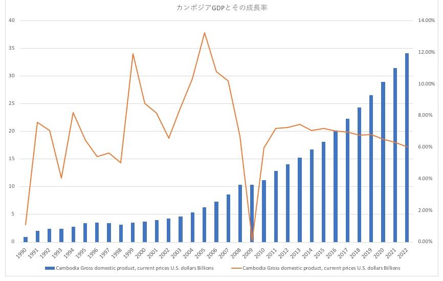 カンボジアのGDPと成長率の推移