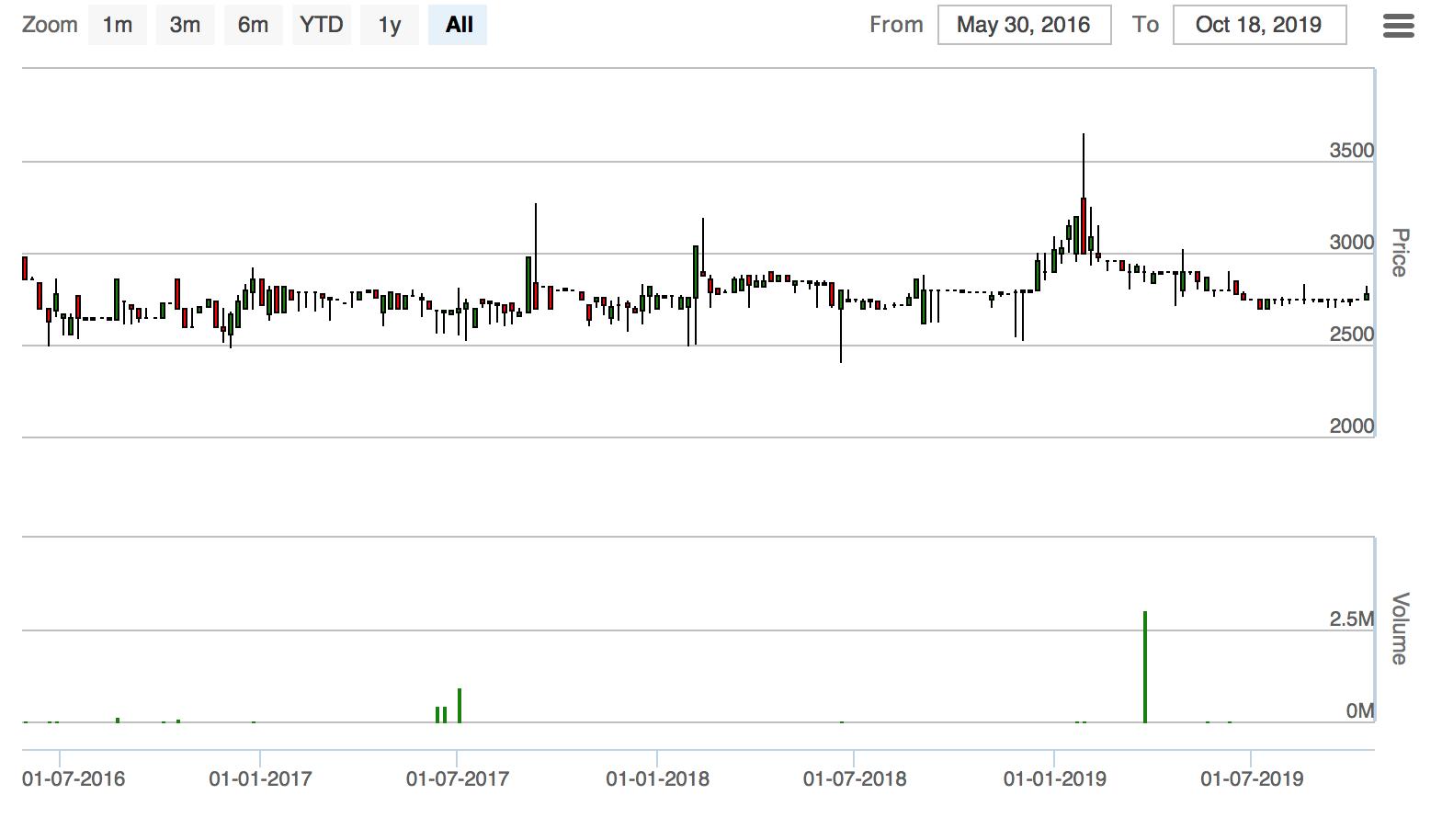 プノンペン経済公社の株価推移