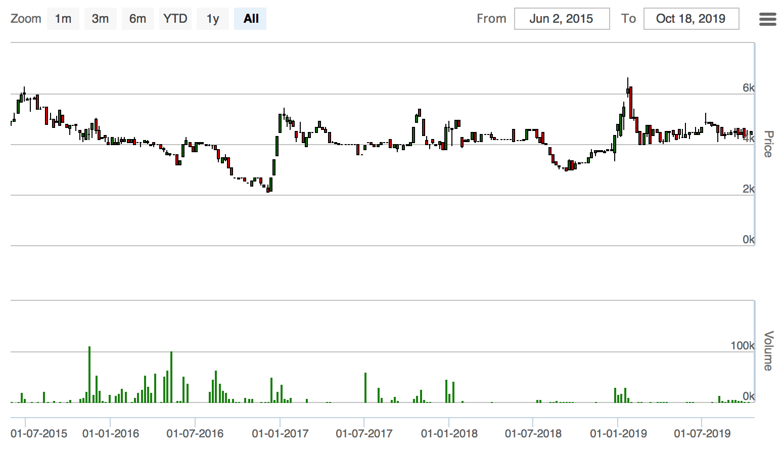 グランド・ツインズ・インターナショナルの株価推移