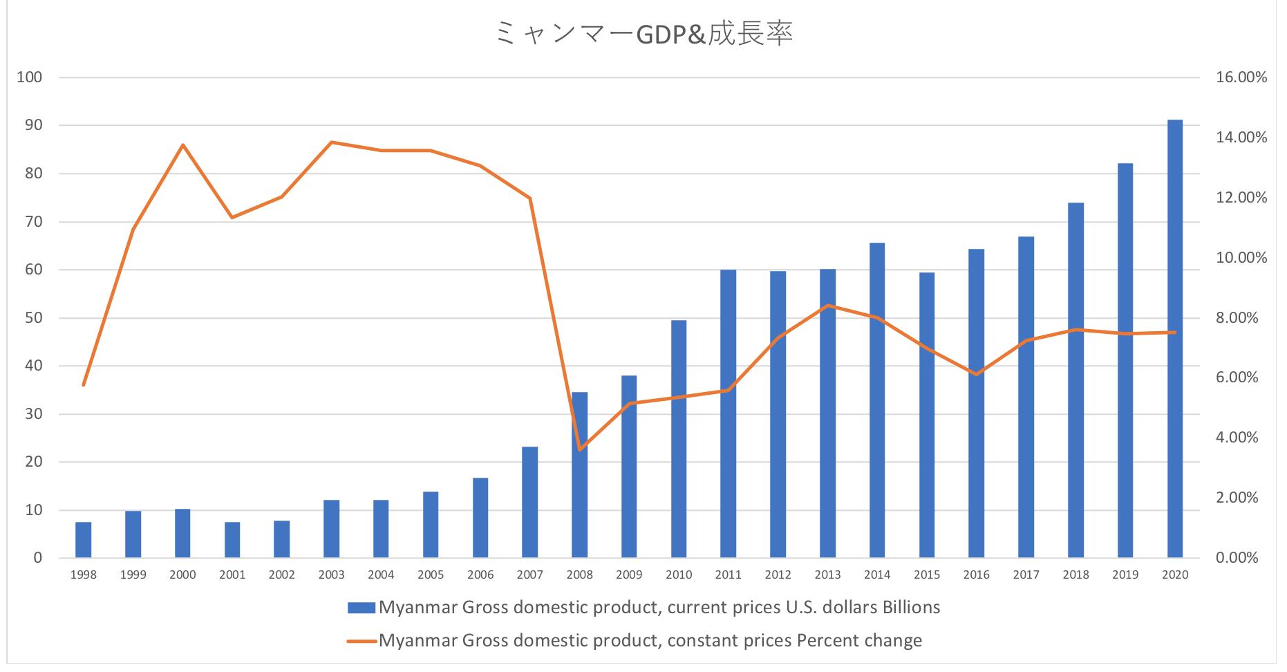 ミャンマーのGDPと経済成長率の推移