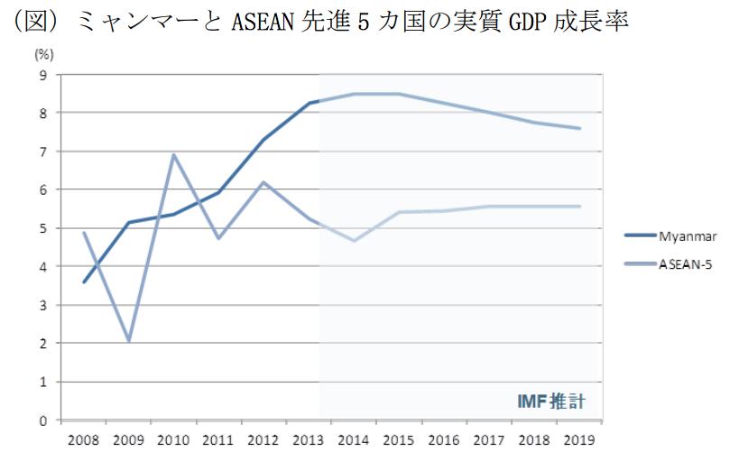 ミャンマーのGDP成長率