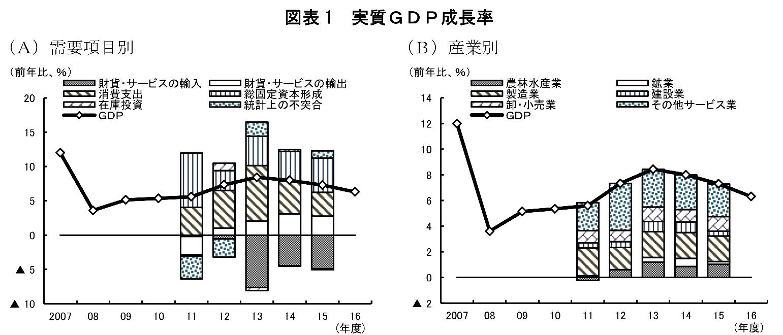 ミャンマーのGDP成長率の内訳