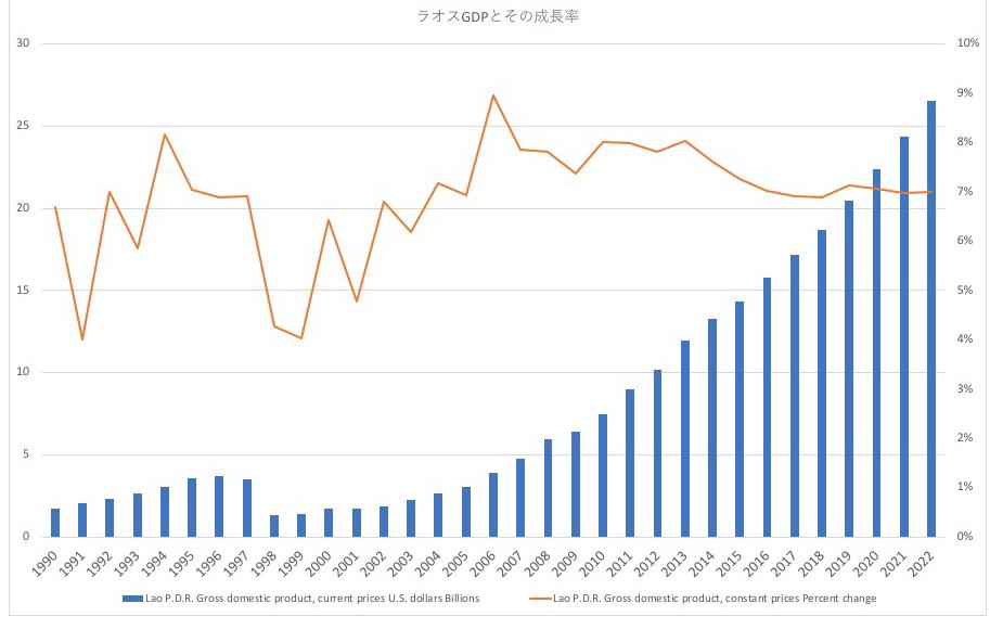 ラオスのGDPと成長率