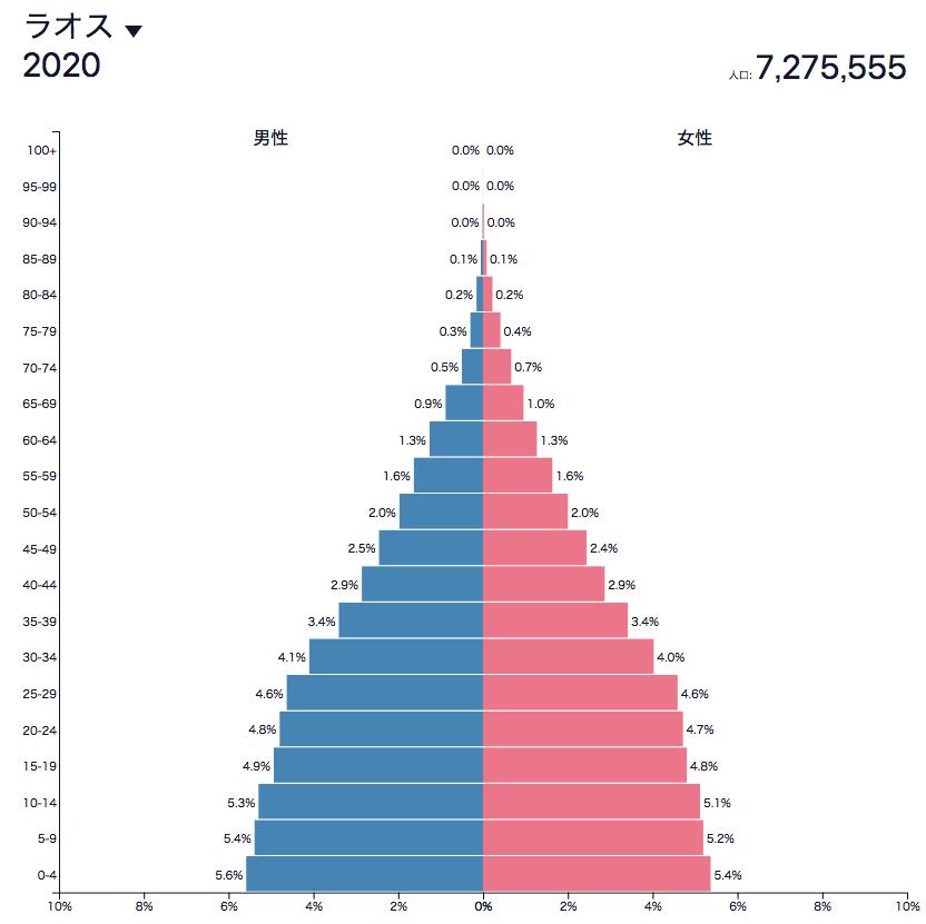ラオスの人口ピラミッド