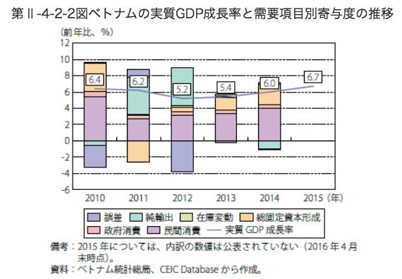 ベトナムのGDP成長率の推移