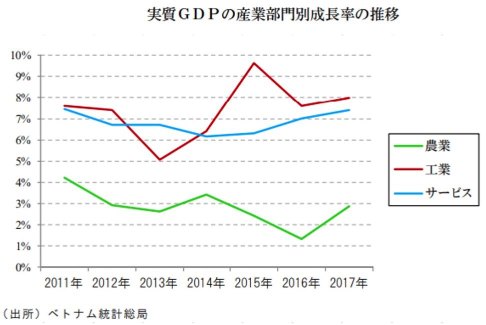 ベトナムの産業別GDP成長率