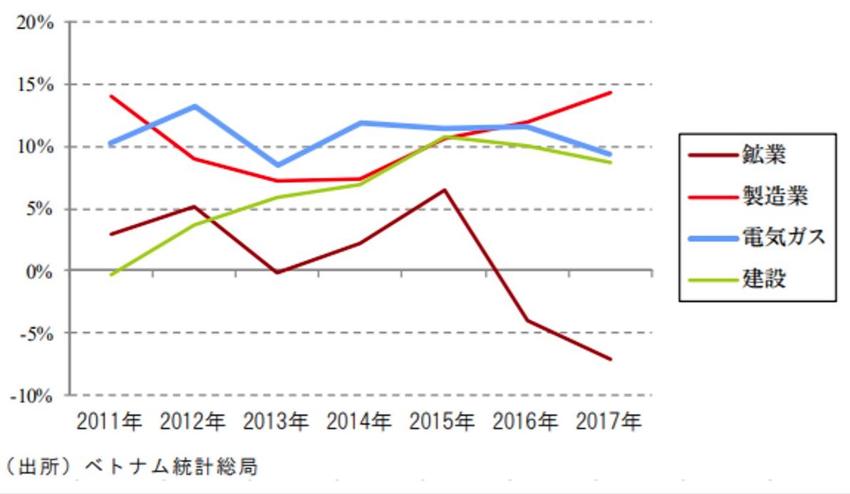 ベトナムの工業別のサブセクターの成長率