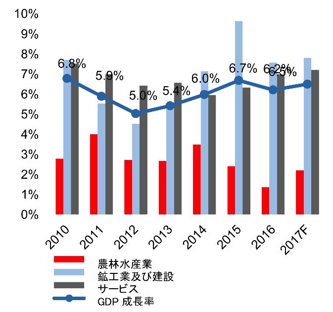 ベトナムの産業別GDP成長率の推移