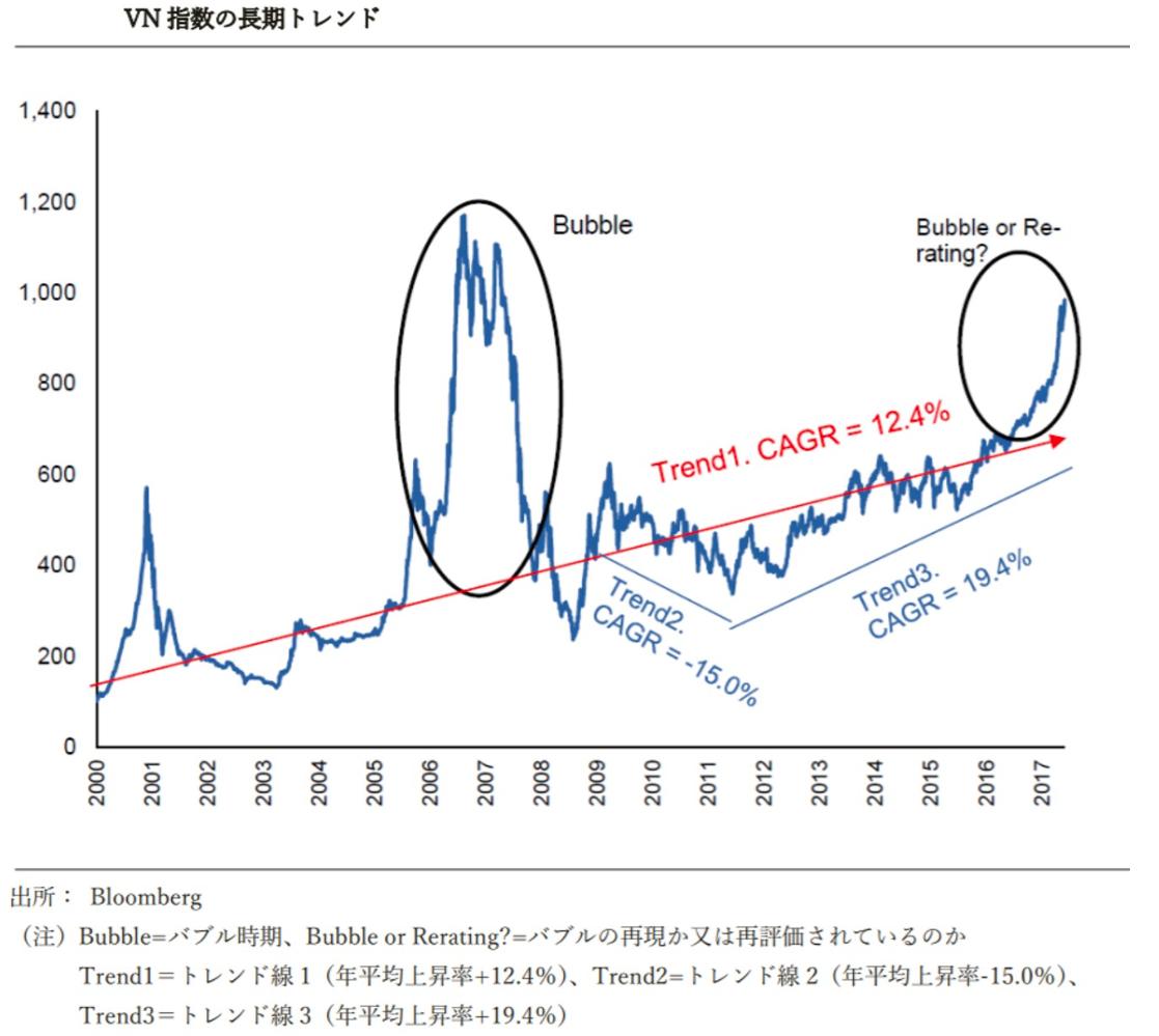 ベトナム株式指数