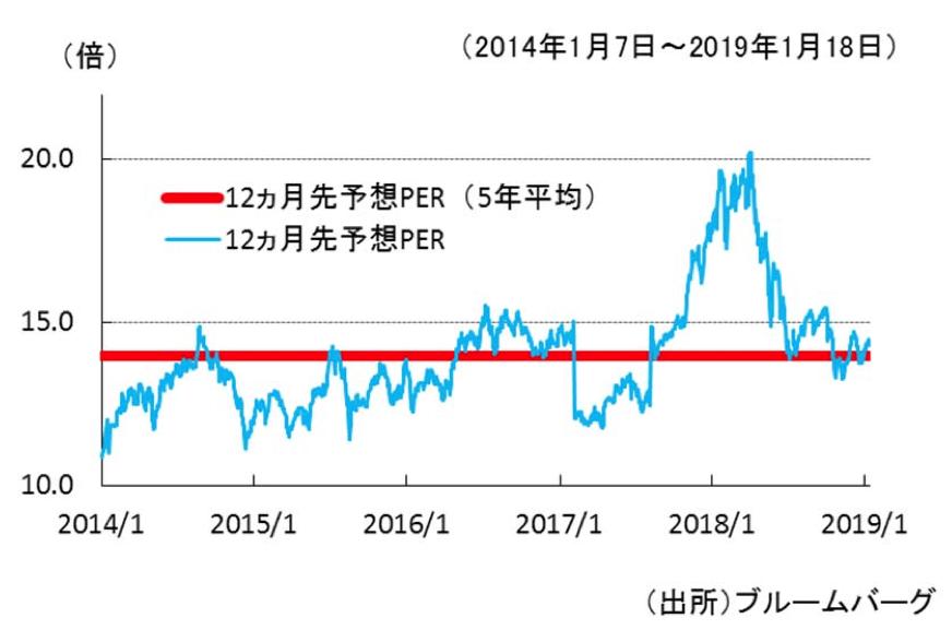 ベトナムの株価指数とPER