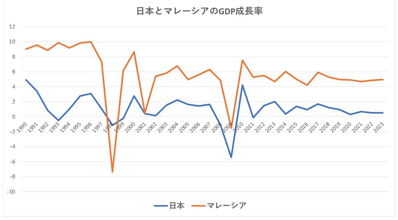 日本とマレーシアのGDP成長率
