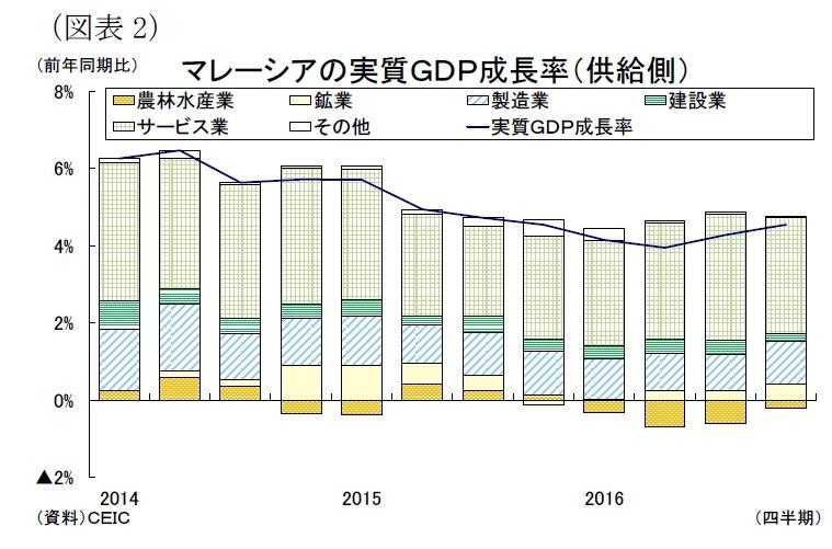 マレーシアの産業別GDP成長率