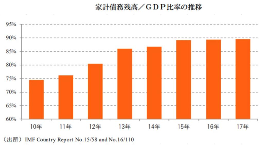 マレーシアの家計債務残高対GDP