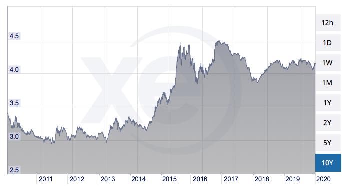USDMYRの過去10年のレート推移