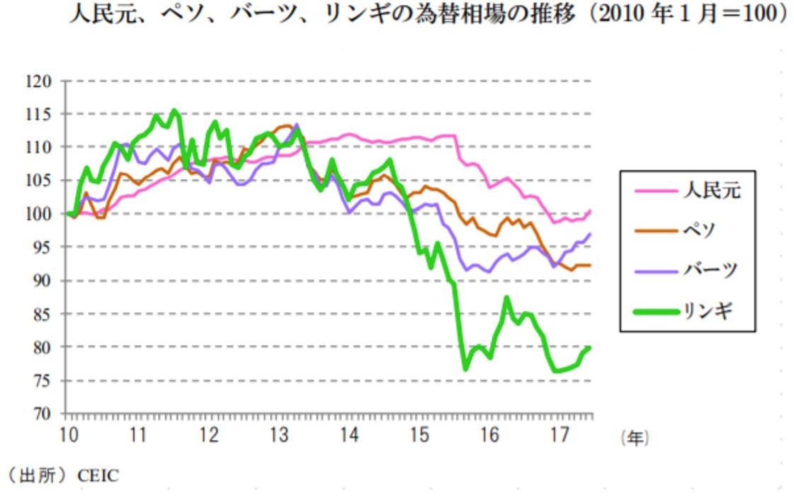 アジアの新興国通貨の比較