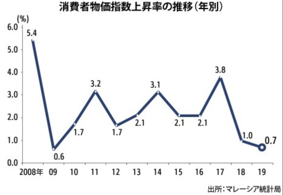 マレーシアのインフレ率の推移