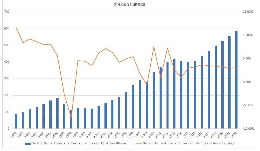 タイのGDPとFi成長率の推移