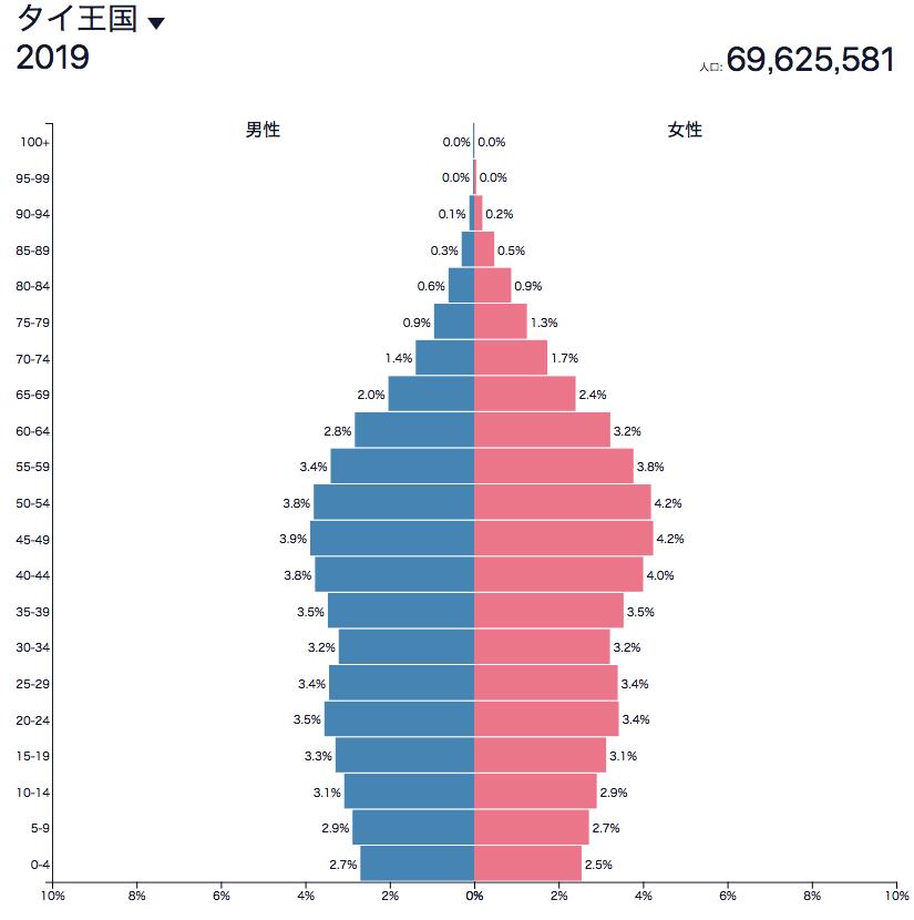タイの人口ピラミッド