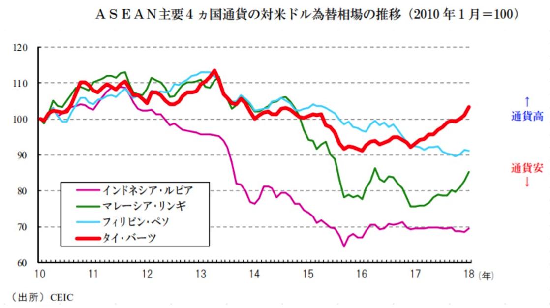 ASEAN通貨の変遷