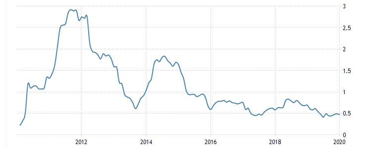タイのインフレ率