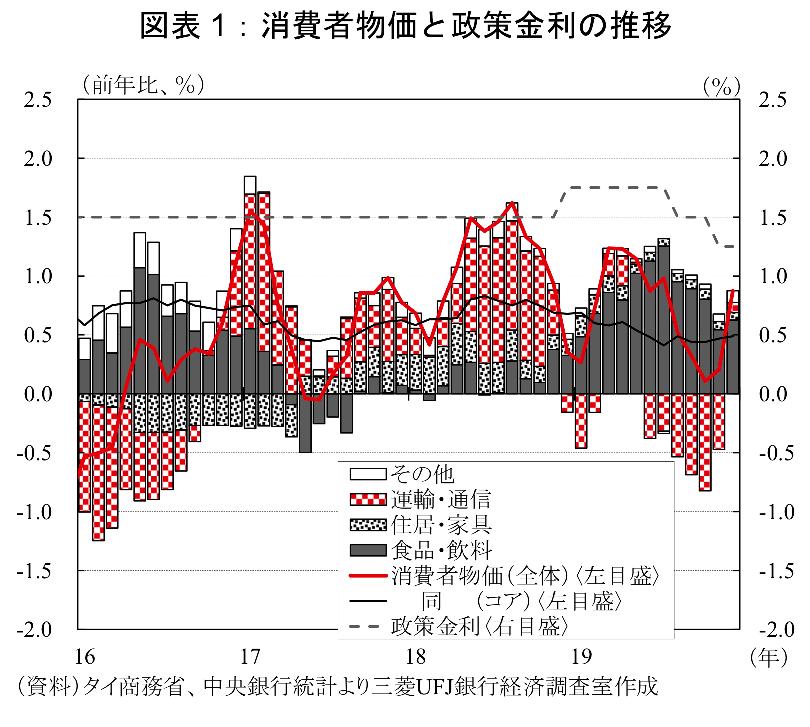 タイのインフレ率と政策金利