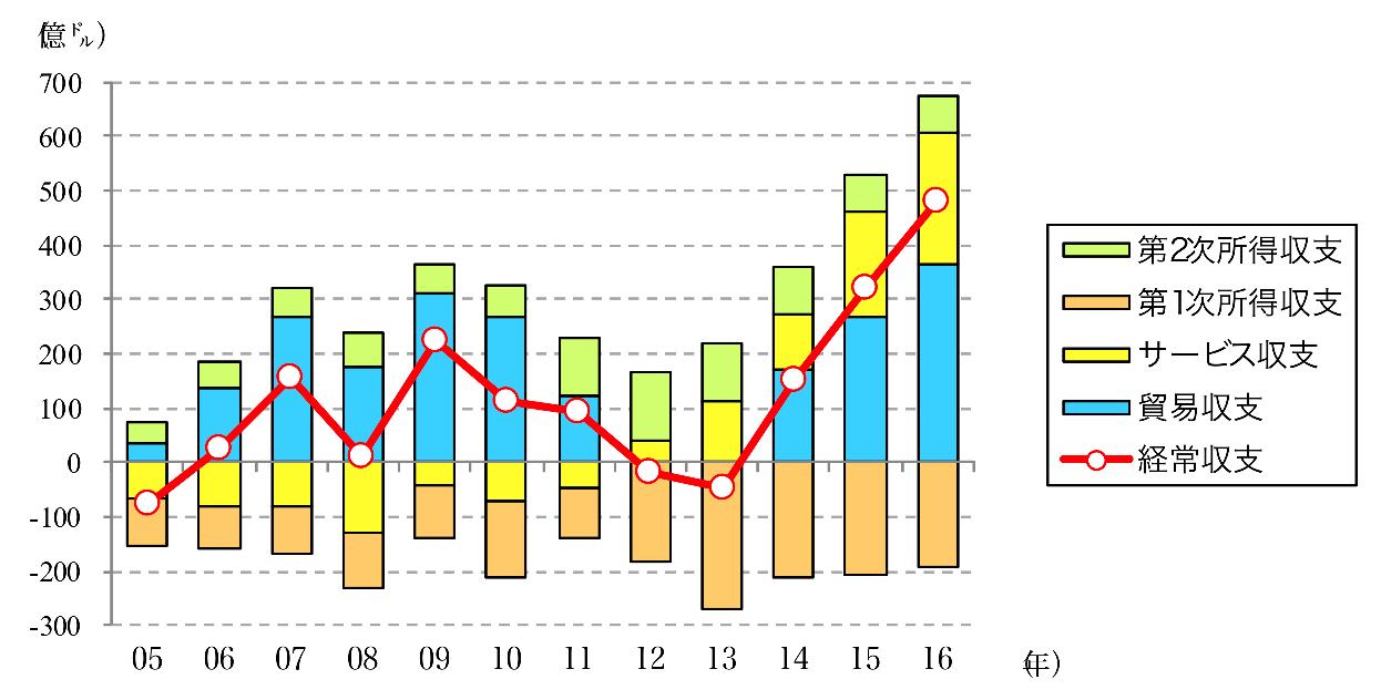 タイの経常収支
