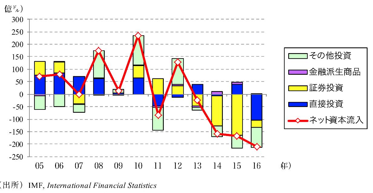 タイの金融収支