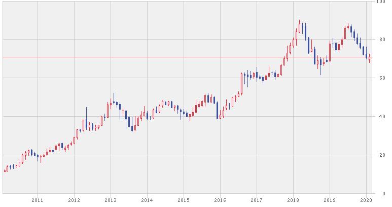 CPオールの株価推移