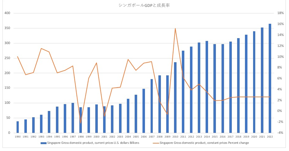 シンガポールのGDP推移と経済成長率