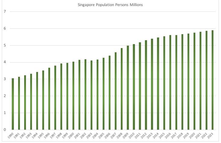 シンガポールの人口推移