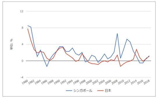 シンガポールと日本のインフレ率の推移