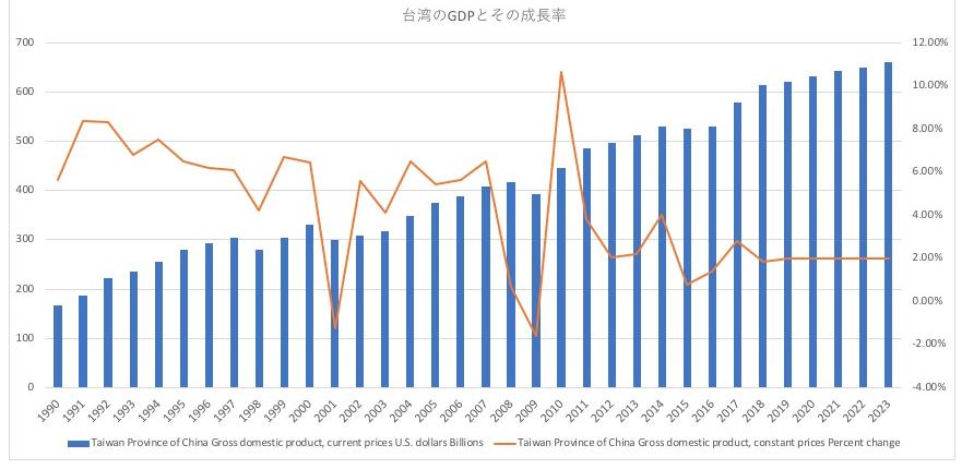 台湾のGDPと経済成長率