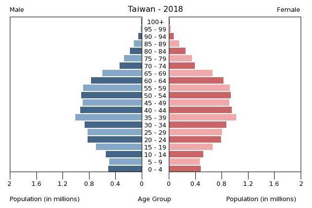 台湾の人口ピラミッド