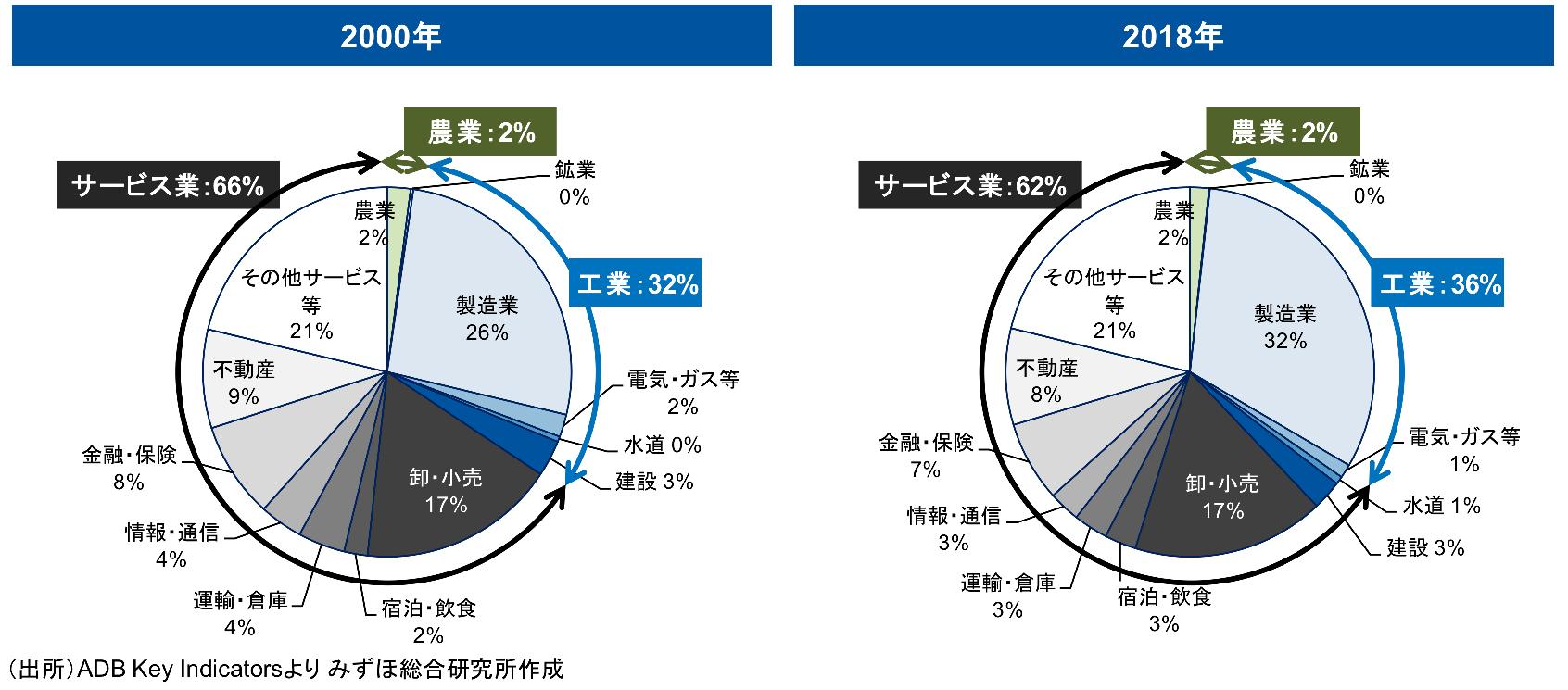 台湾の産業別GDP構成