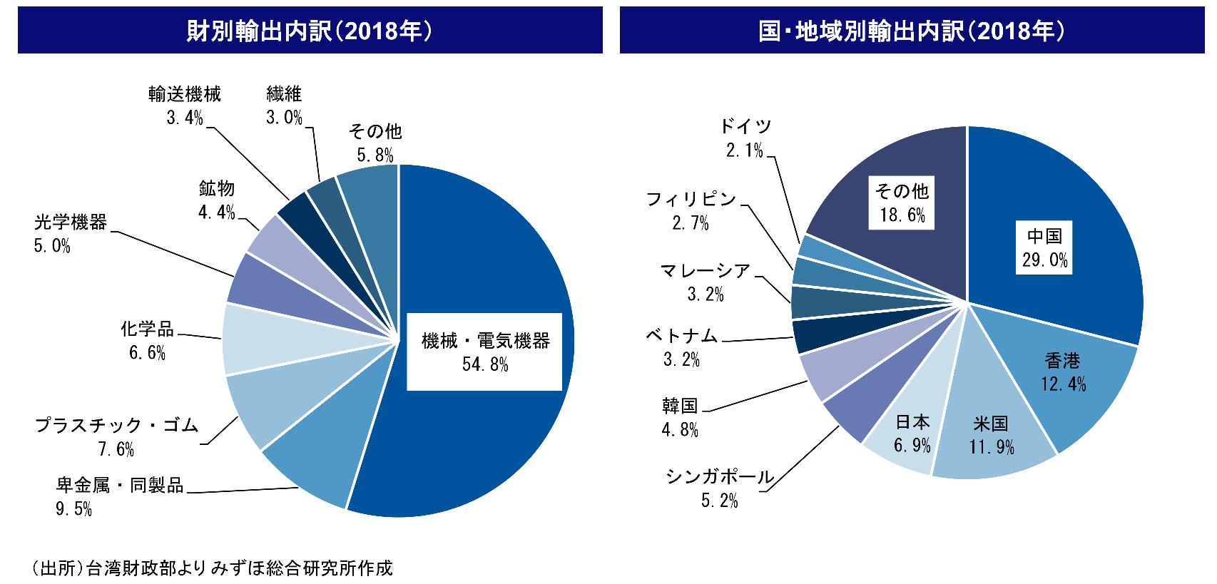 台湾の輸出財と輸出国内訳