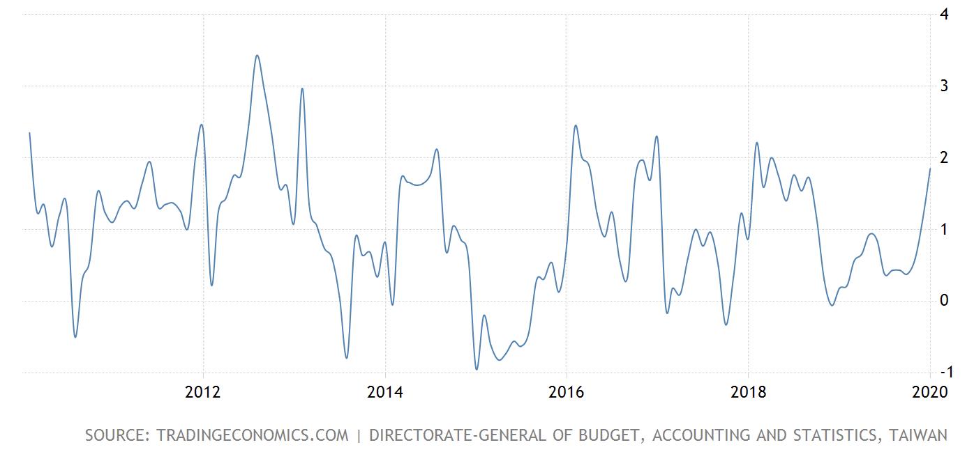台湾のインフレ率の推移