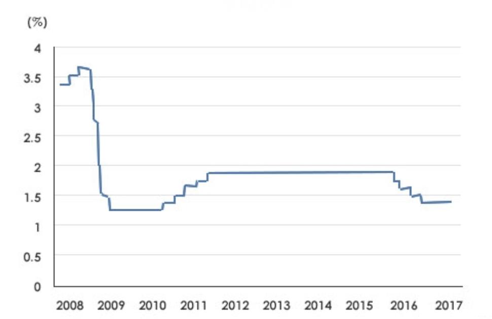 台湾の政策金利の推移