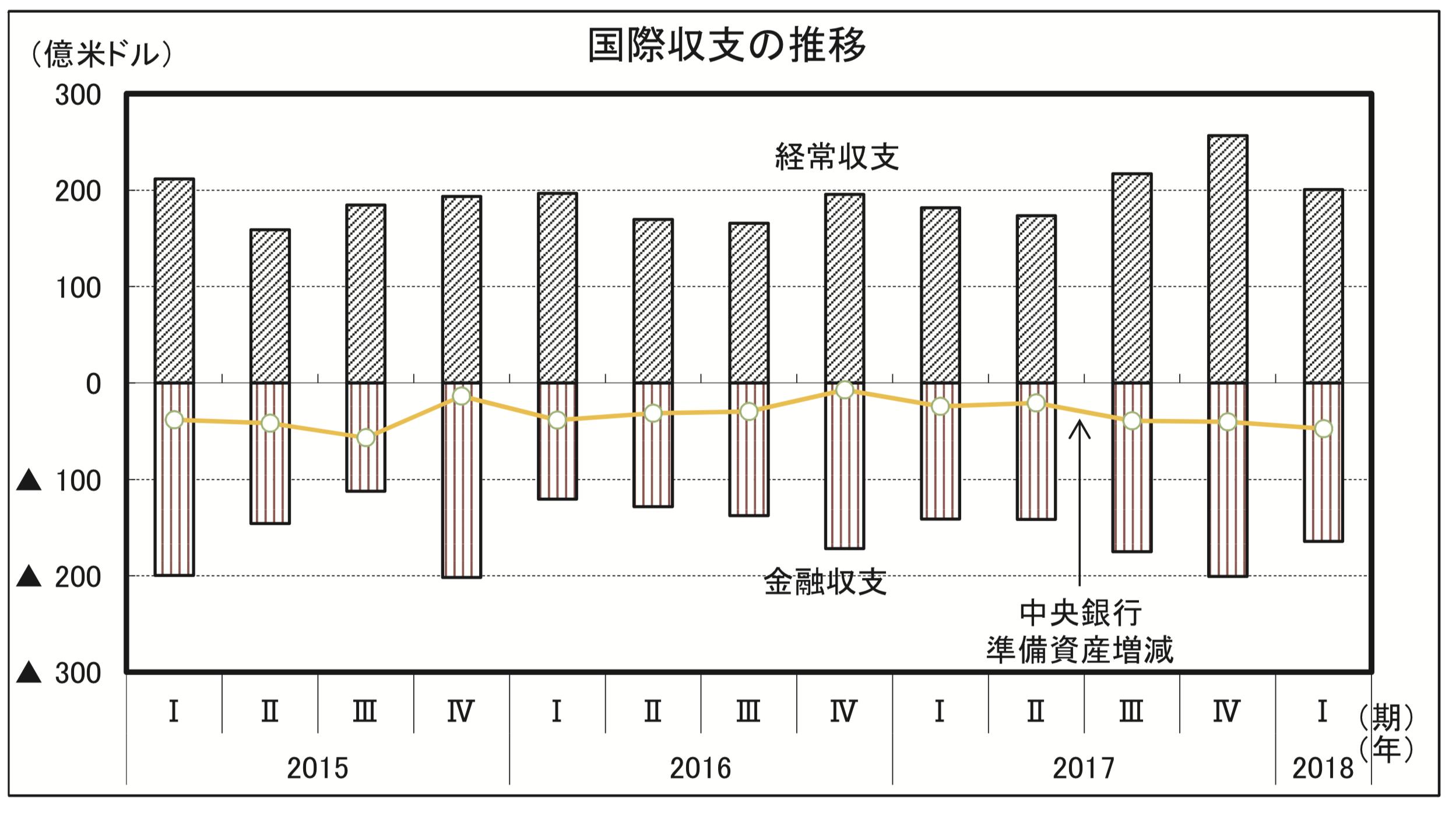 台湾の国際収支