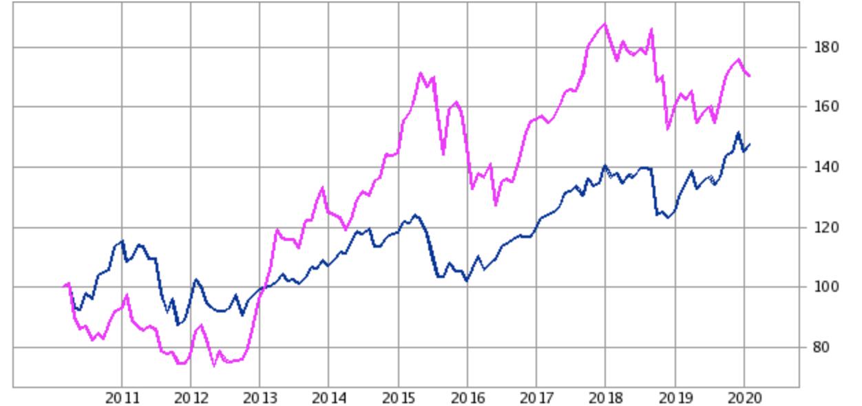 TOPIXと台湾加権指数の比較