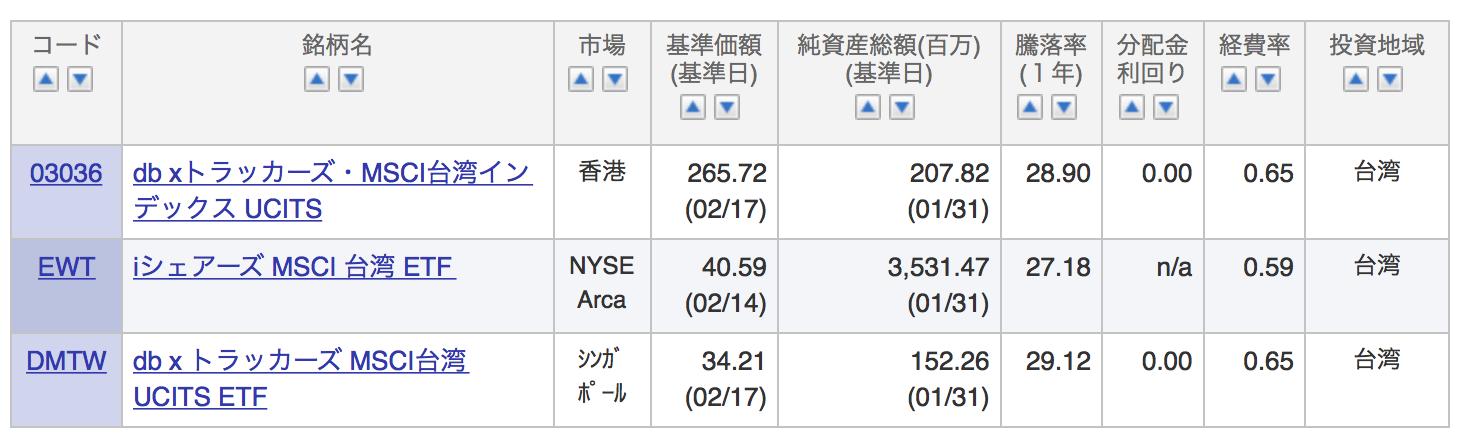 台湾加権指数に連動するETF