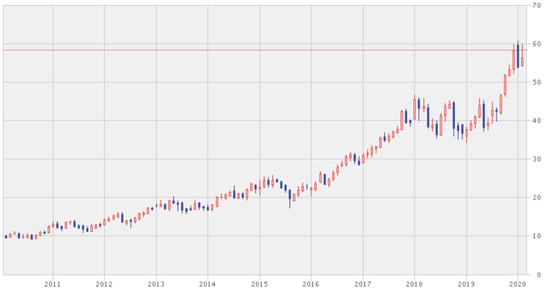 タイワン・セミコンダクター・マニュファクチャリングの株価推移