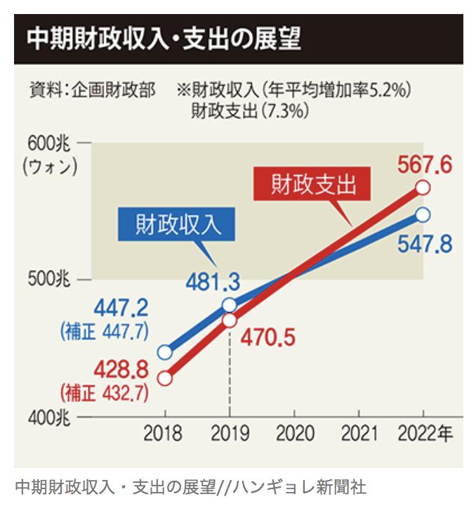 韓国の中期的な財政収入・支出の展望