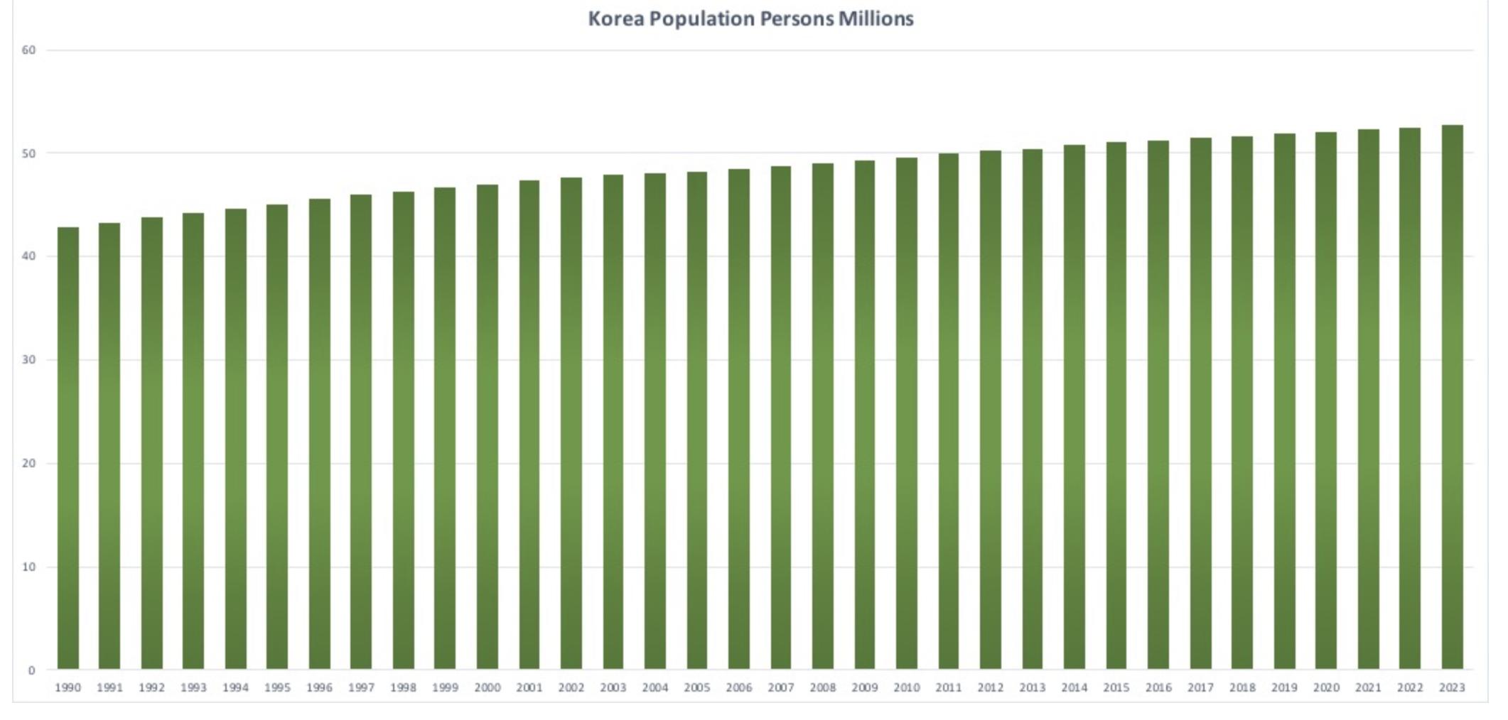 韓国の人口推移