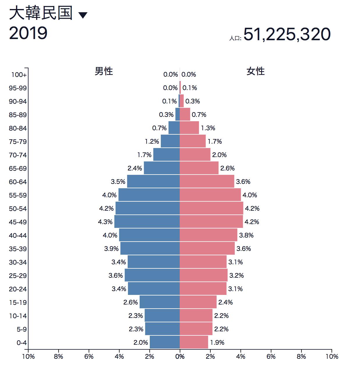 韓国の人口ピラミッド