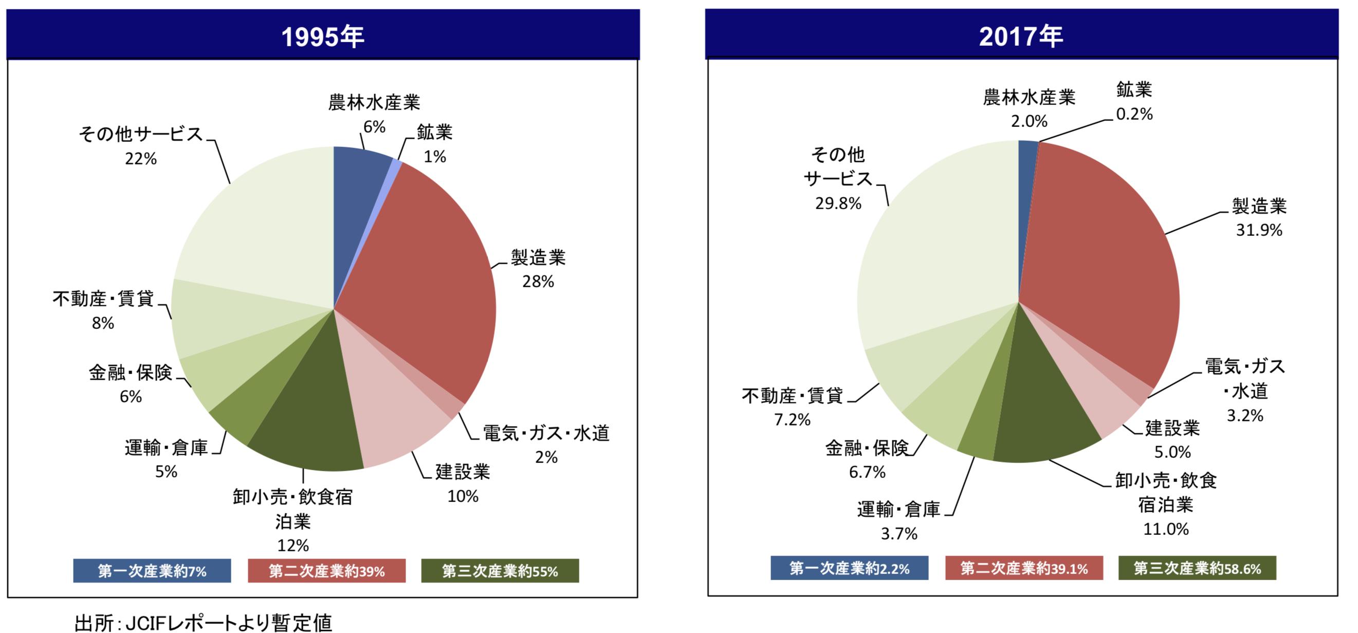 韓国の産業構造の変化
