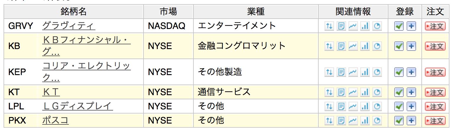 楽天証券で取引できる韓国のADR銘柄