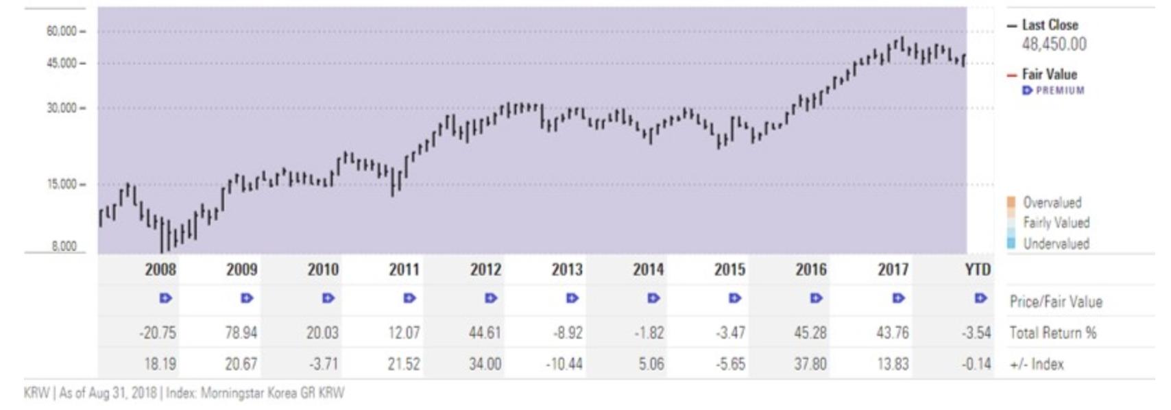 サムスン電子の株価指標