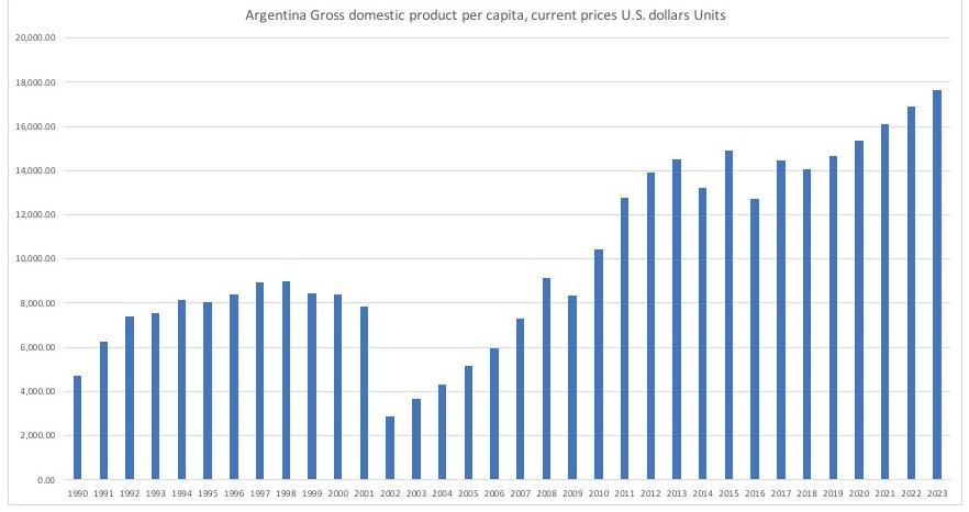 アルゼンチンの1人あたりGDPの推移