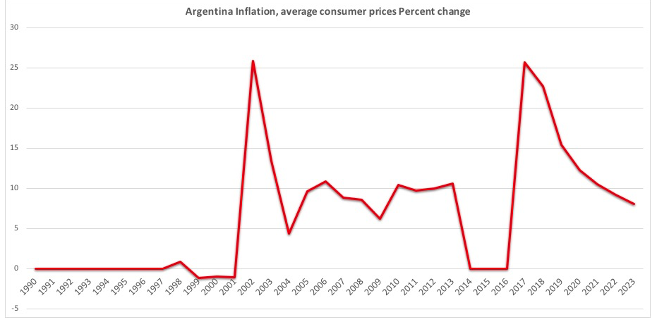 アルゼンチンのインフレ率の推移
